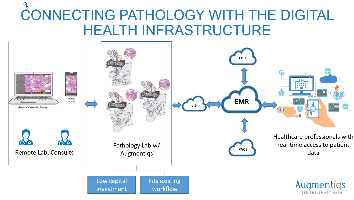 telepathology-connected-to-lis